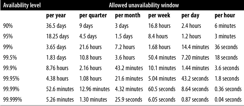 Availability level